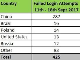 Failed Login Attempts.jpg